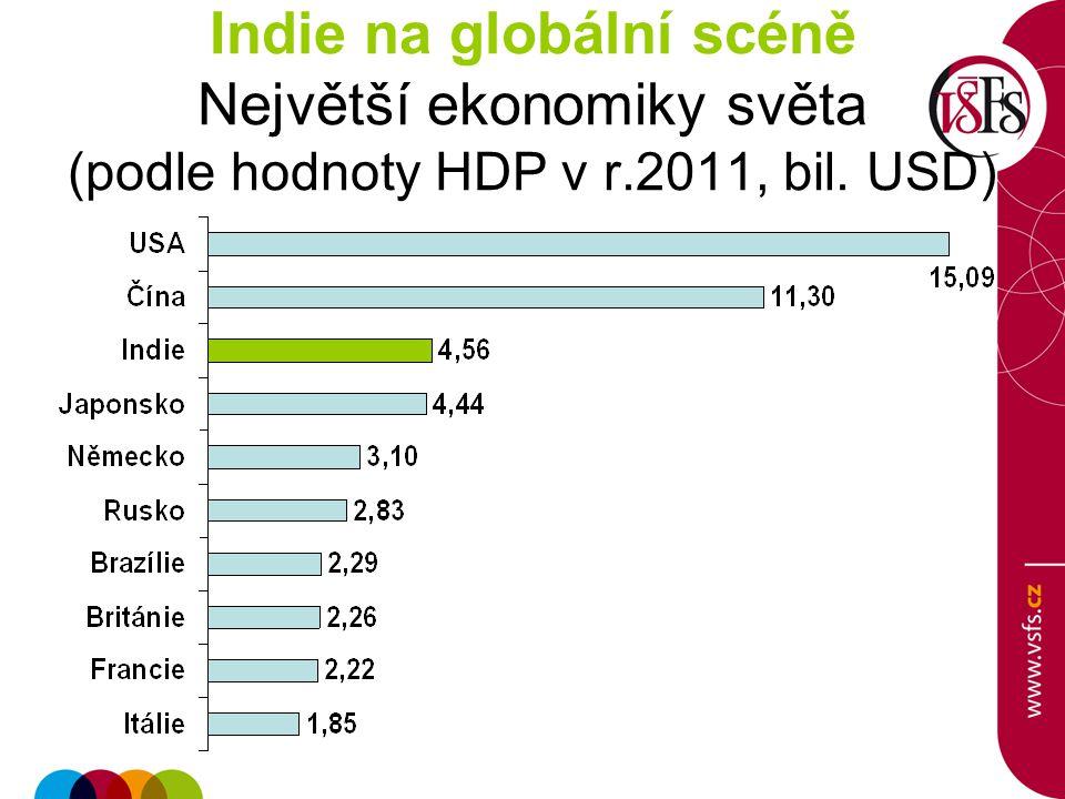 Indie na globální scéně Největší ekonomiky světa (podle hodnoty HDP v r.2011, bil. USD)