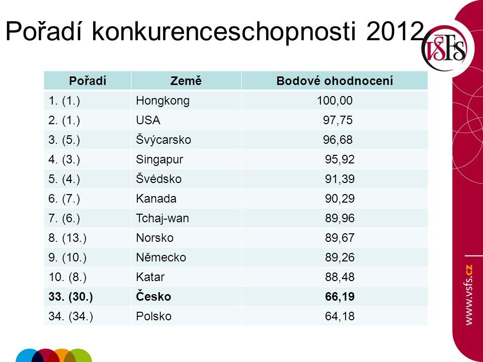 Pořadí konkurenceschopnosti 2012