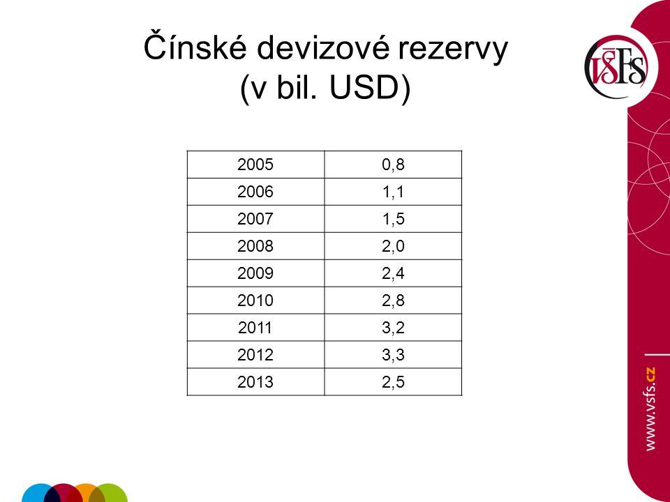 Čínské devizové rezervy (v bil. USD)