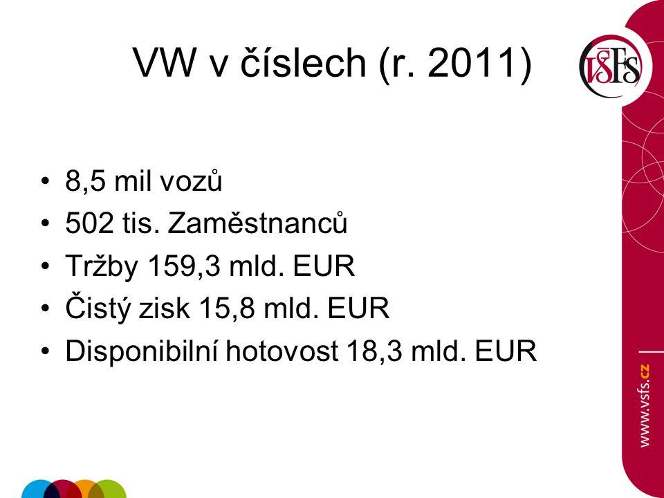 VW v číslech (r. 2011) 8,5 mil vozů 502 tis. Zaměstnanců