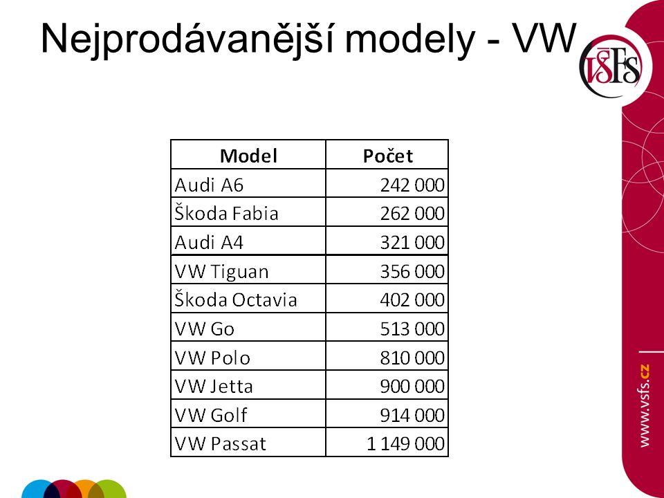Nejprodávanější modely - VW