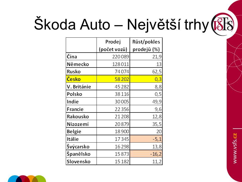 Škoda Auto – Největší trhy