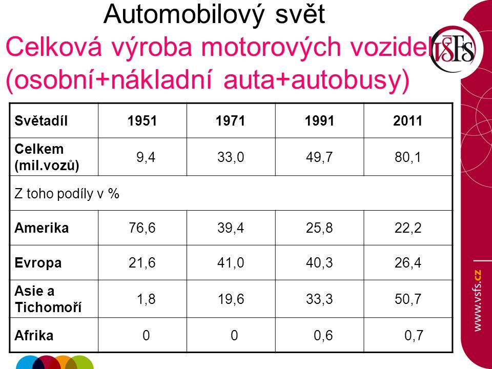 Automobilový svět Celková výroba motorových vozidel (osobní+nákladní auta+autobusy)