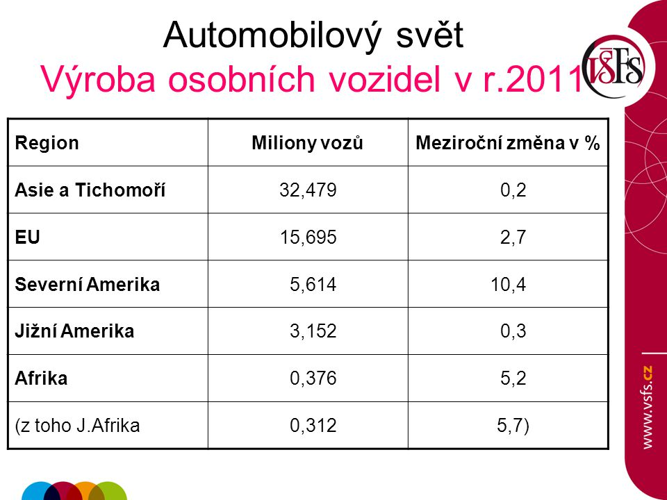 Automobilový svět Výroba osobních vozidel v r.2011