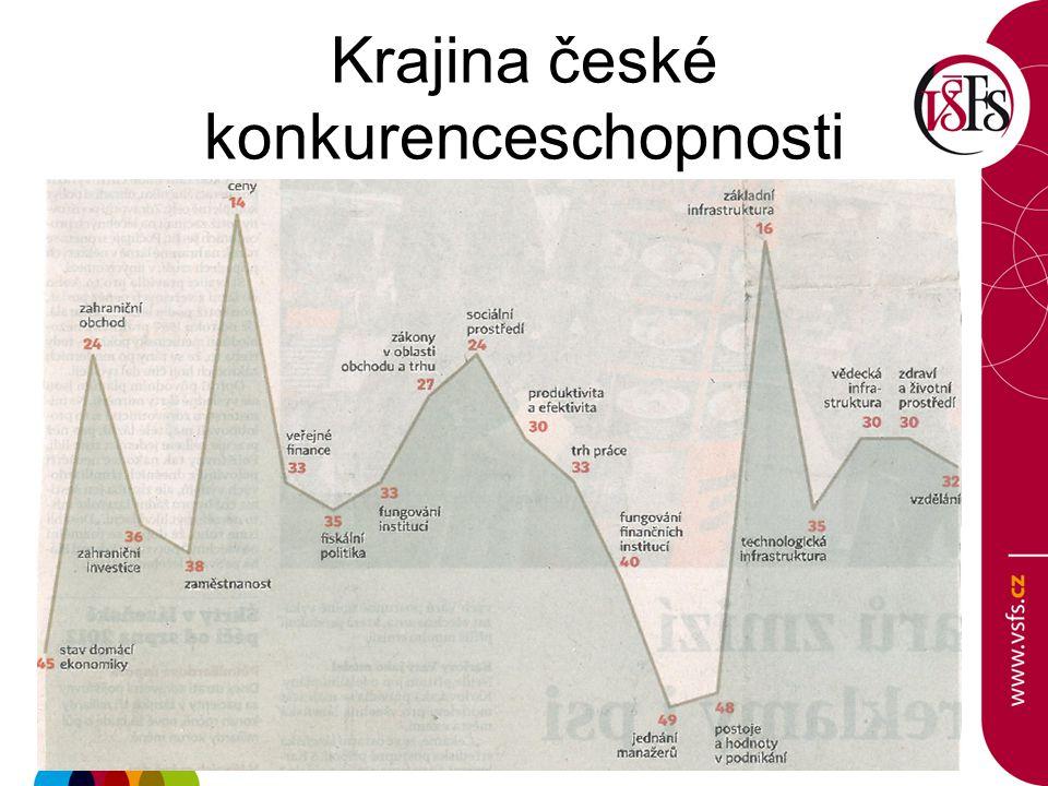 Krajina české konkurenceschopnosti