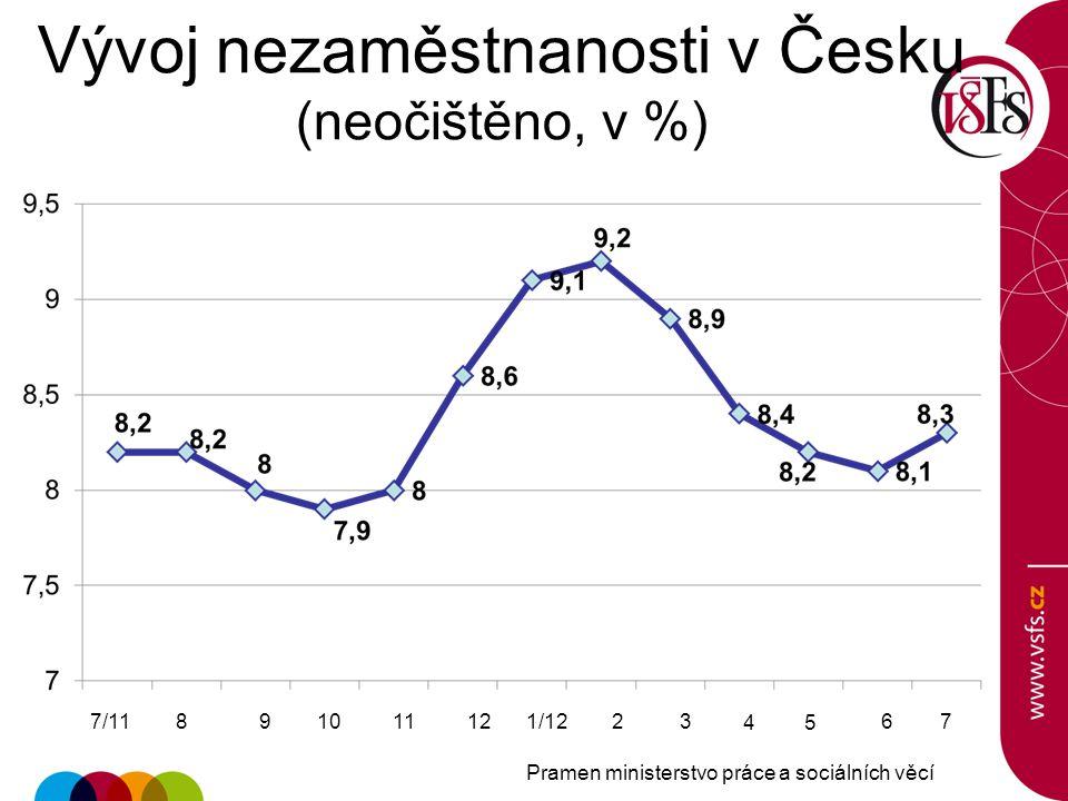 Vývoj nezaměstnanosti v Česku (neočištěno, v %)