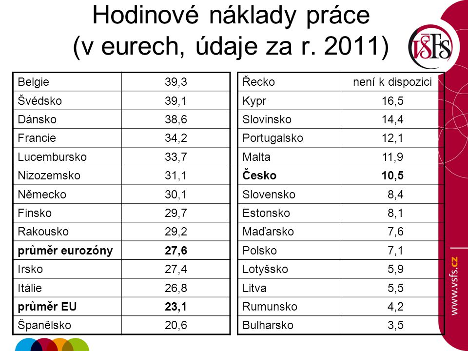 Hodinové náklady práce (v eurech, údaje za r. 2011)
