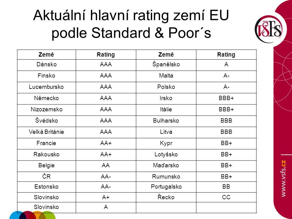 Aktuální hlavní rating zemí EU podle Standard & Poor´s