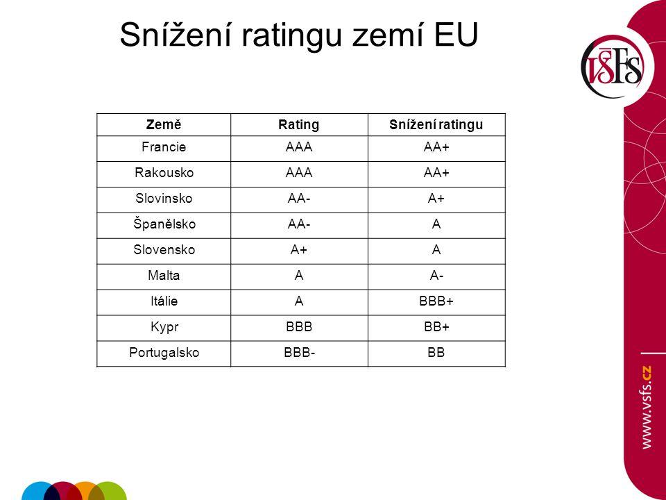 Snížení ratingu zemí EU