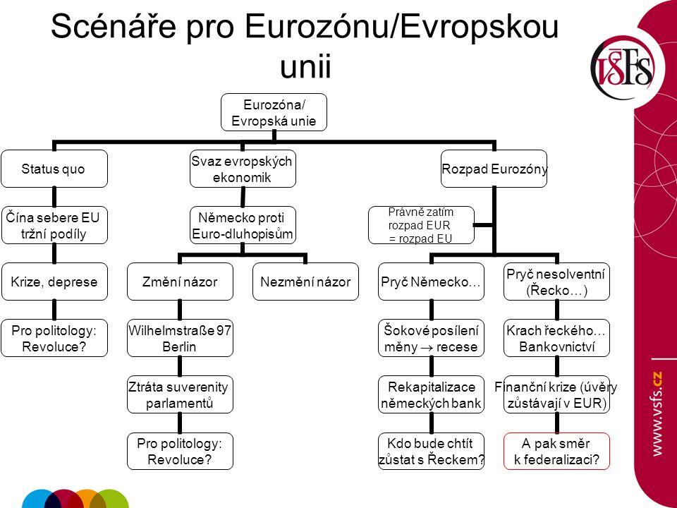 Scénáře pro Eurozónu/Evropskou unii