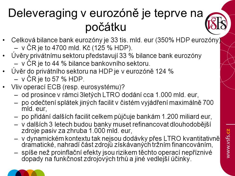 Deleveraging v eurozóně je teprve na počátku