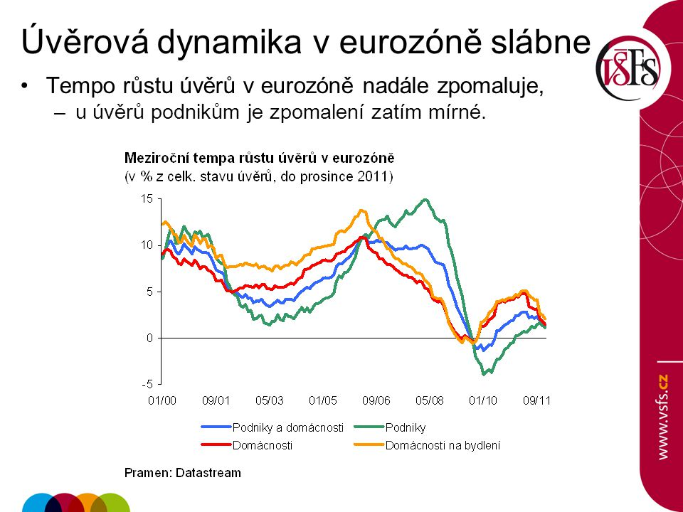 Úvěrová dynamika v eurozóně slábne