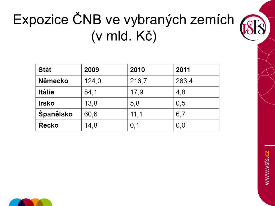 Expozice ČNB ve vybraných zemích (v mld. Kč)