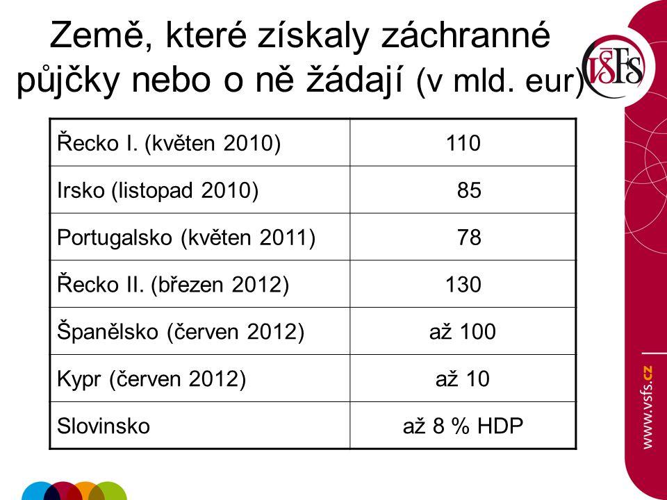 Země, které získaly záchranné půjčky nebo o ně žádají (v mld. eur)