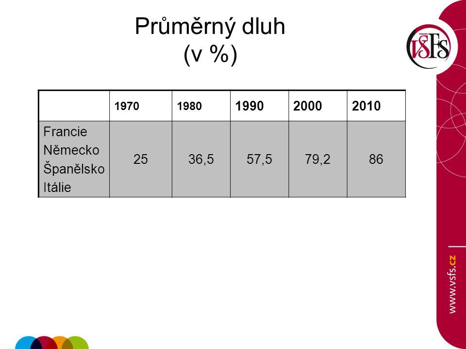 Průměrný dluh (v %) 1990 2000 2010 Francie Německo Španělsko Itálie 25