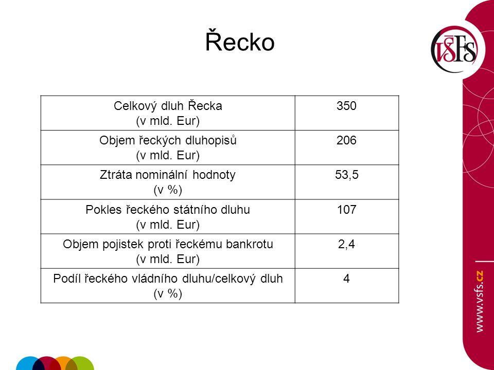 Řecko Celkový dluh Řecka (v mld. Eur) 350 Objem řeckých dluhopisů 206