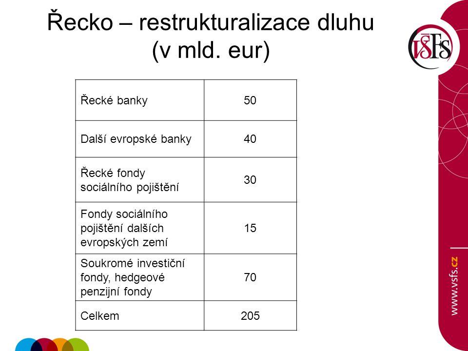 Řecko – restrukturalizace dluhu (v mld. eur)