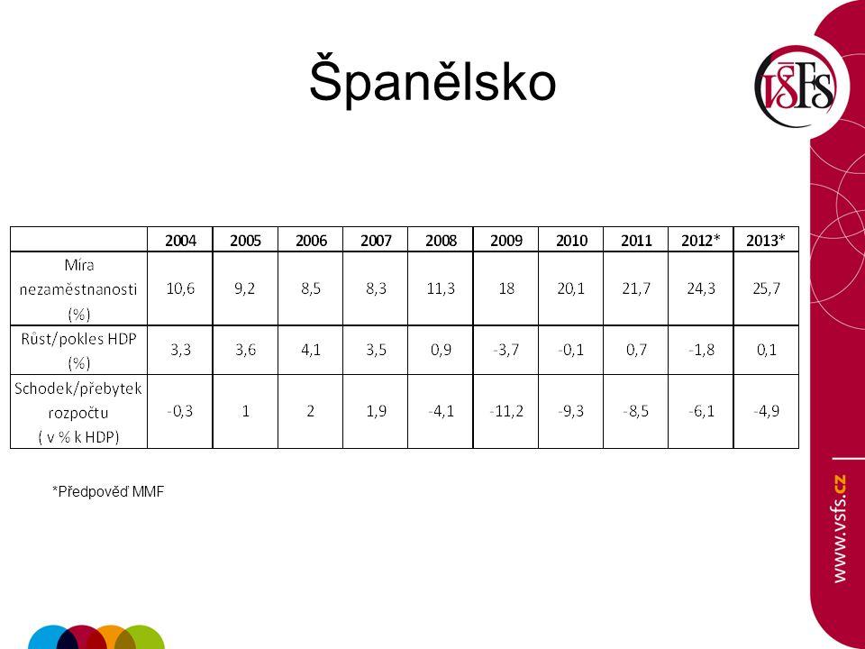 Španělsko *Předpověď MMF