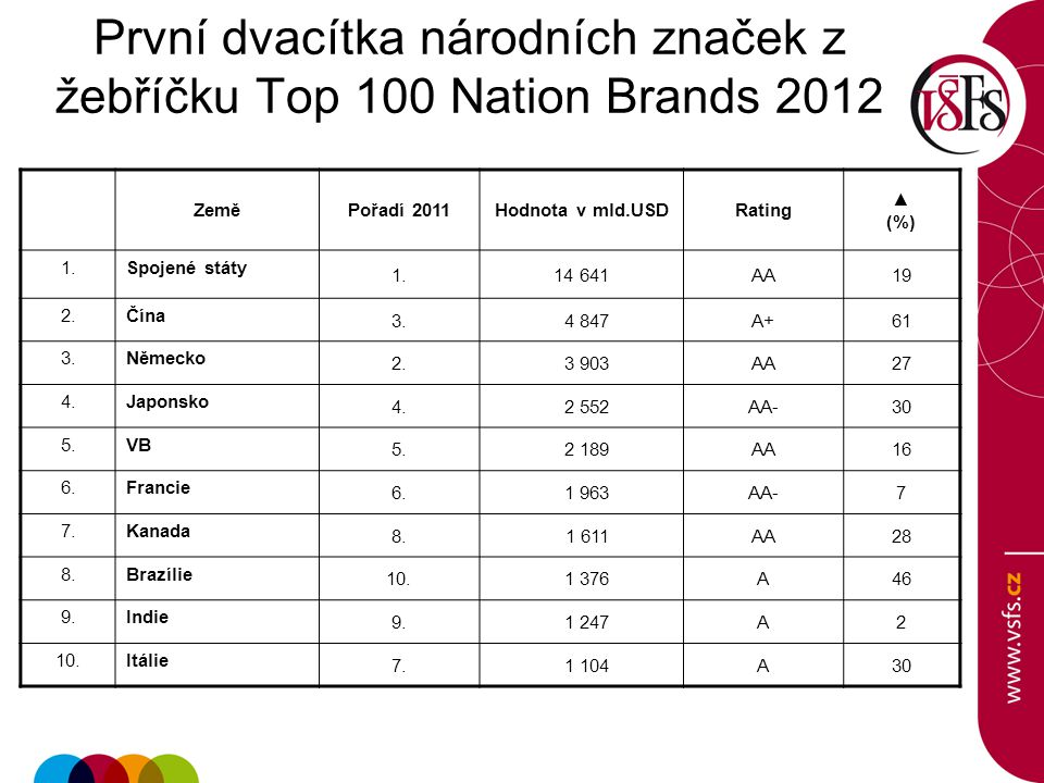 První dvacítka národních značek z žebříčku Top 100 Nation Brands 2012