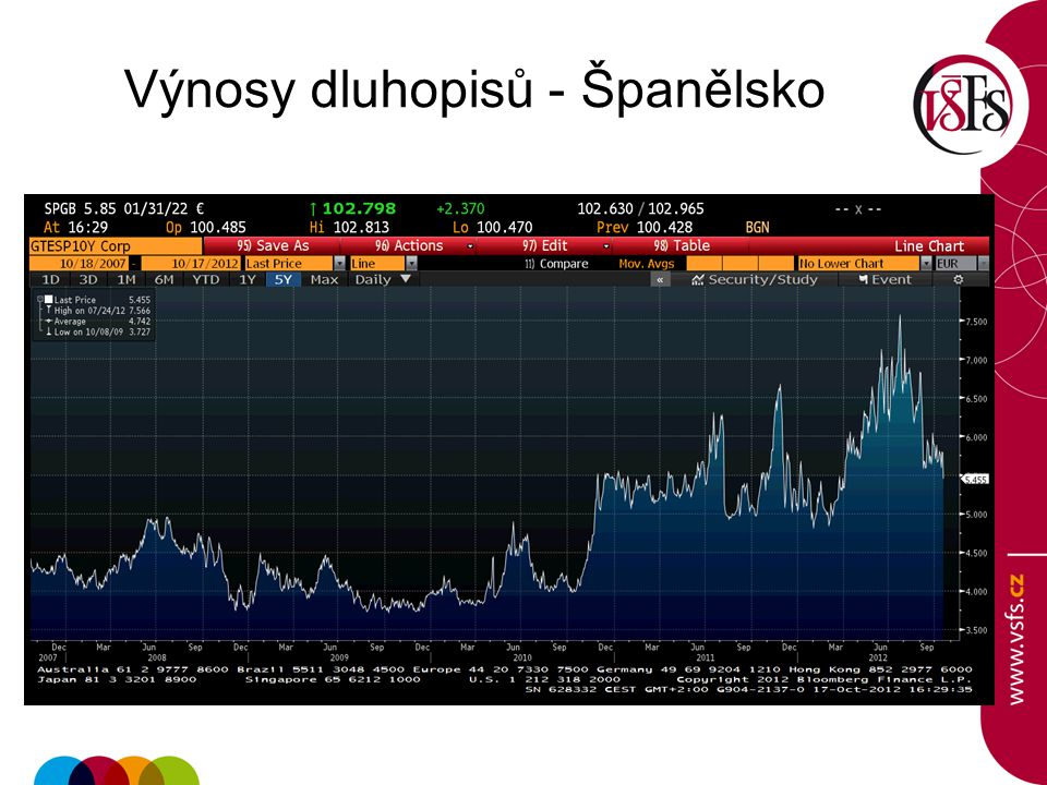 Výnosy dluhopisů - Španělsko