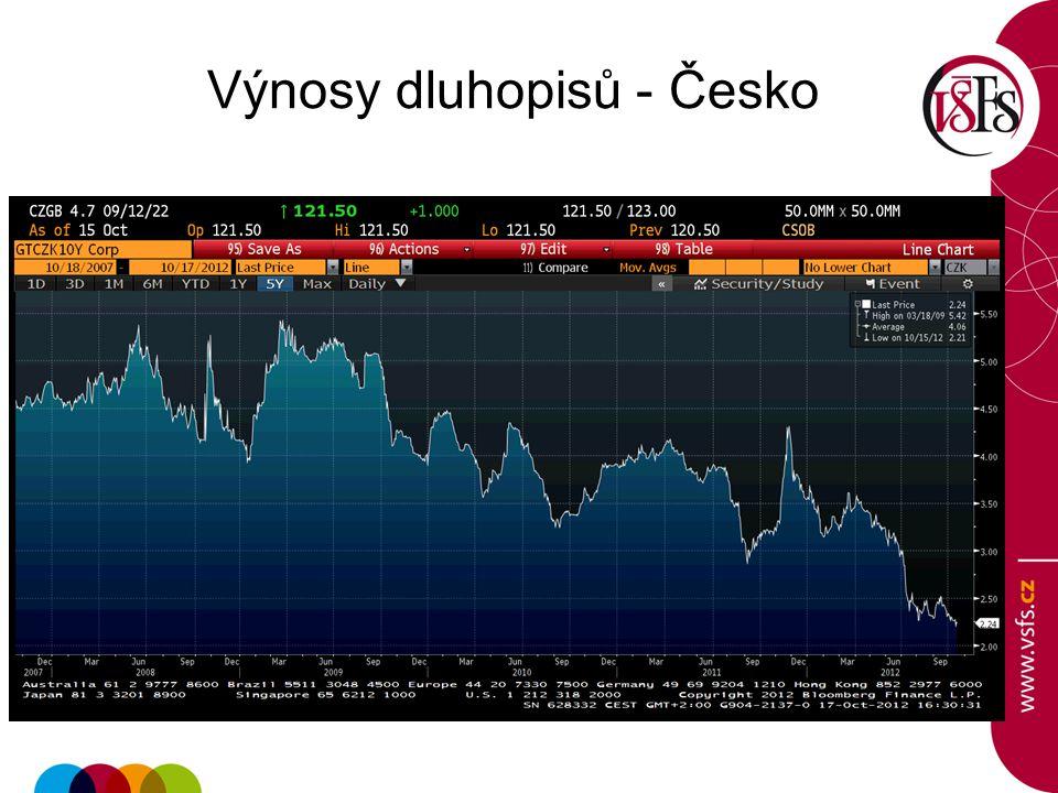 Výnosy dluhopisů - Česko