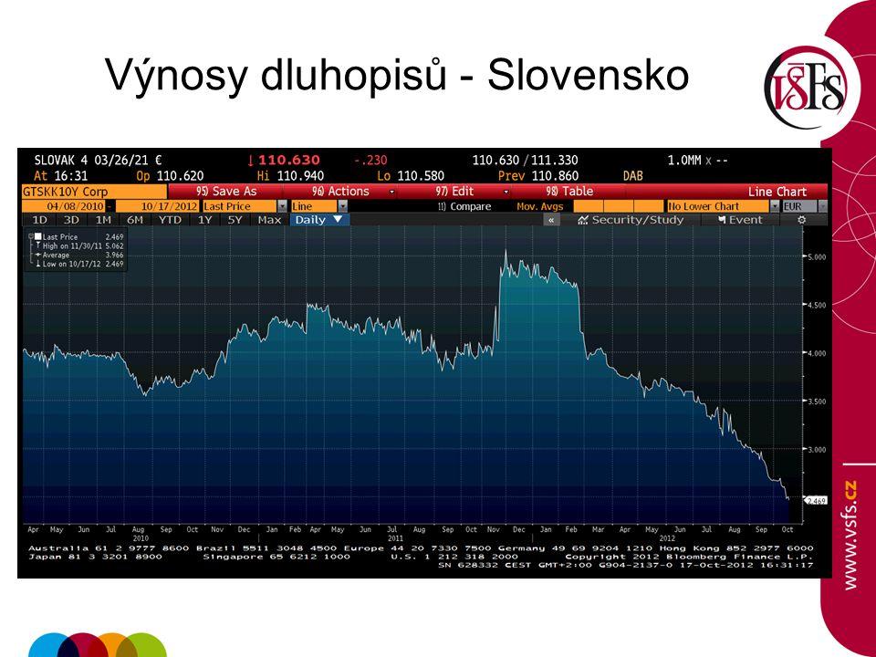 Výnosy dluhopisů - Slovensko