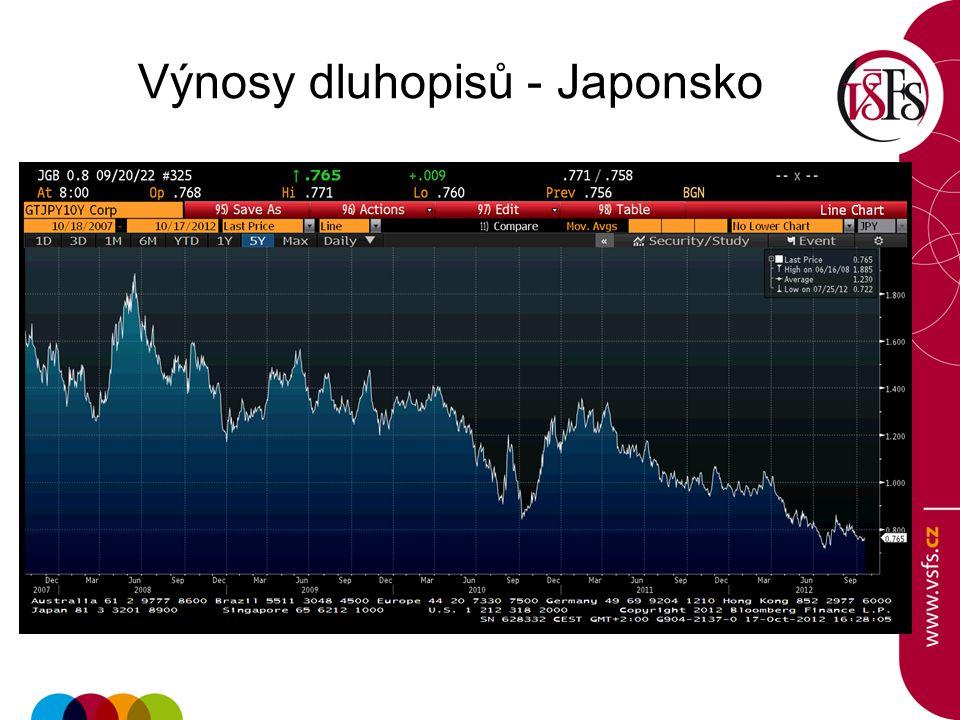Výnosy dluhopisů - Japonsko