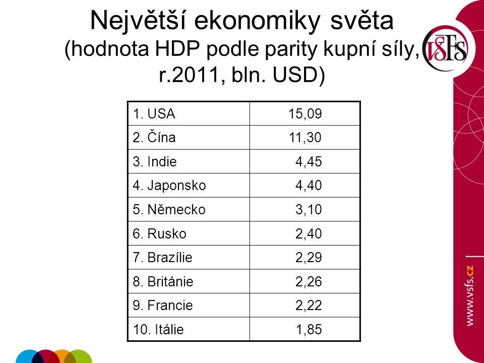 Největší ekonomiky světa (hodnota HDP podle parity kupní síly, r