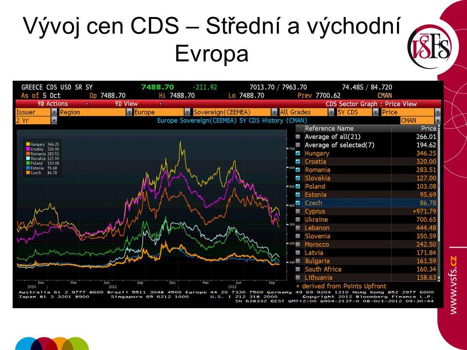 Vývoj cen CDS – Střední a východní Evropa