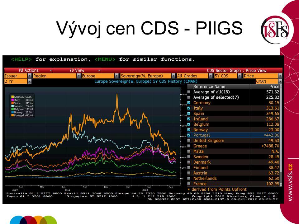 Vývoj cen CDS - PIIGS