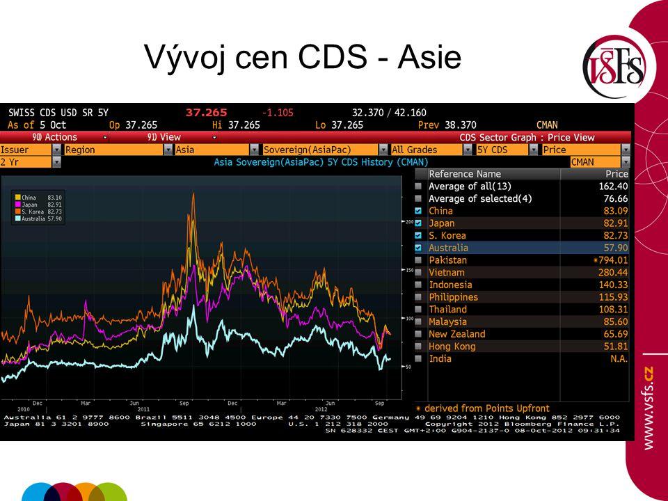 Vývoj cen CDS - Asie