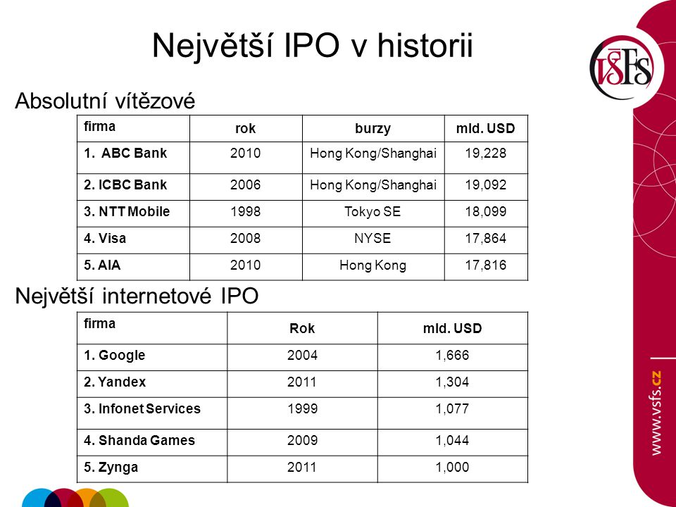 Největší IPO v historii