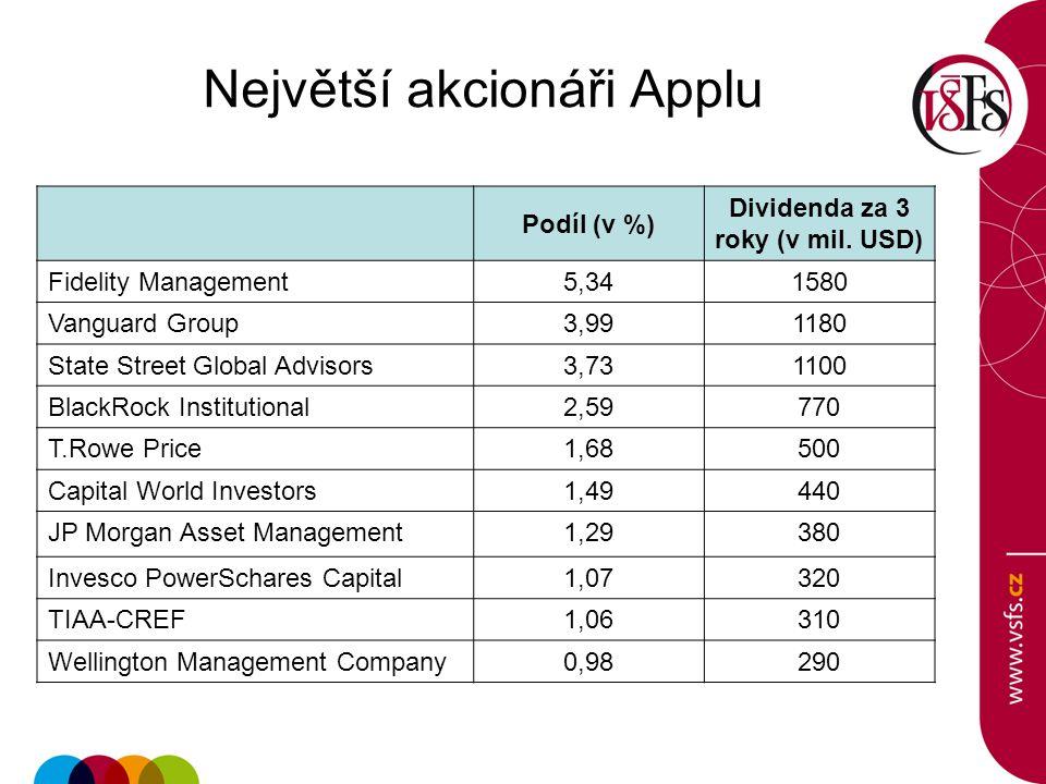 Největší akcionáři Applu