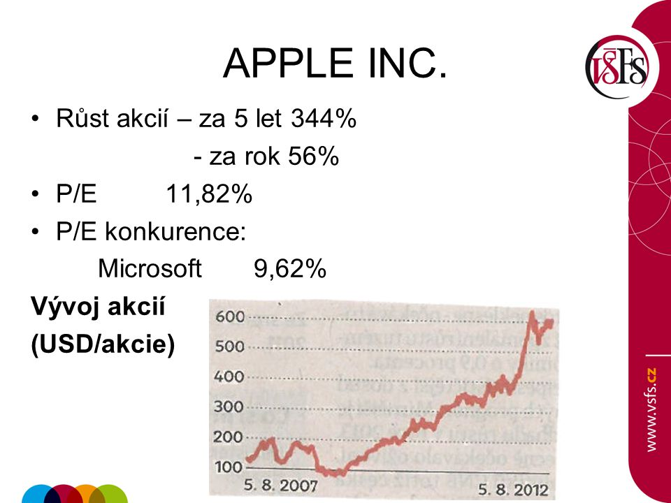 APPLE INC. Růst akcií – za 5 let 344% - za rok 56% P/E 11,82%