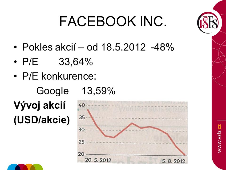FACEBOOK INC. Pokles akcií – od 18.5.2012 -48% P/E 33,64%