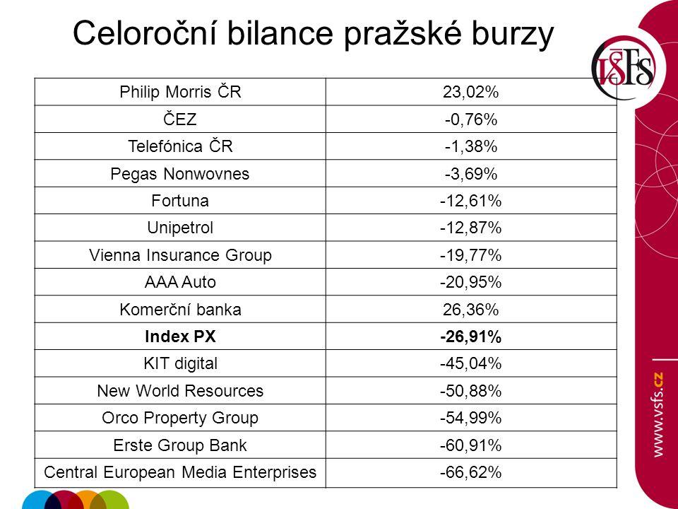 Celoroční bilance pražské burzy