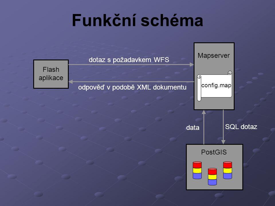 Funkční schéma Mapserver dotaz s požadavkem WFS Flash aplikace