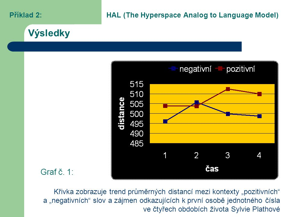 Příklad 2: HAL (The Hyperspace Analog to Language Model)