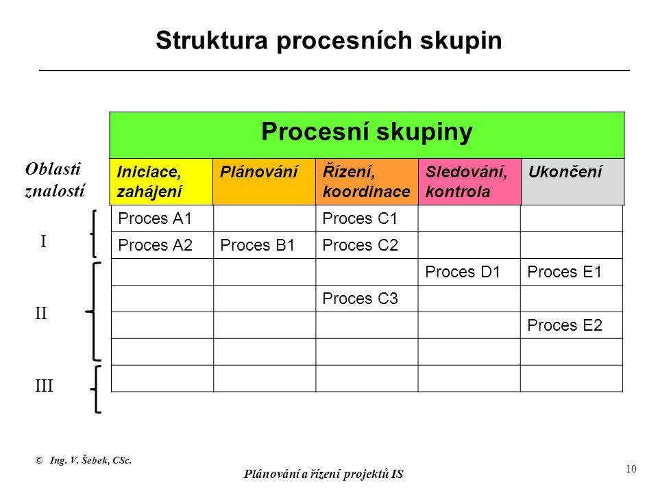 Struktura procesních skupin
