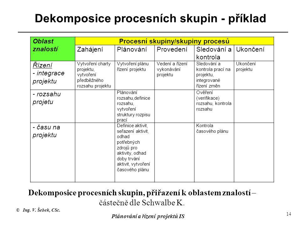 Dekomposice procesních skupin - příklad