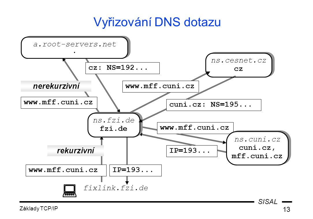 Vyřizování DNS dotazu a.root-servers.net . ns.cesnet.cz cz