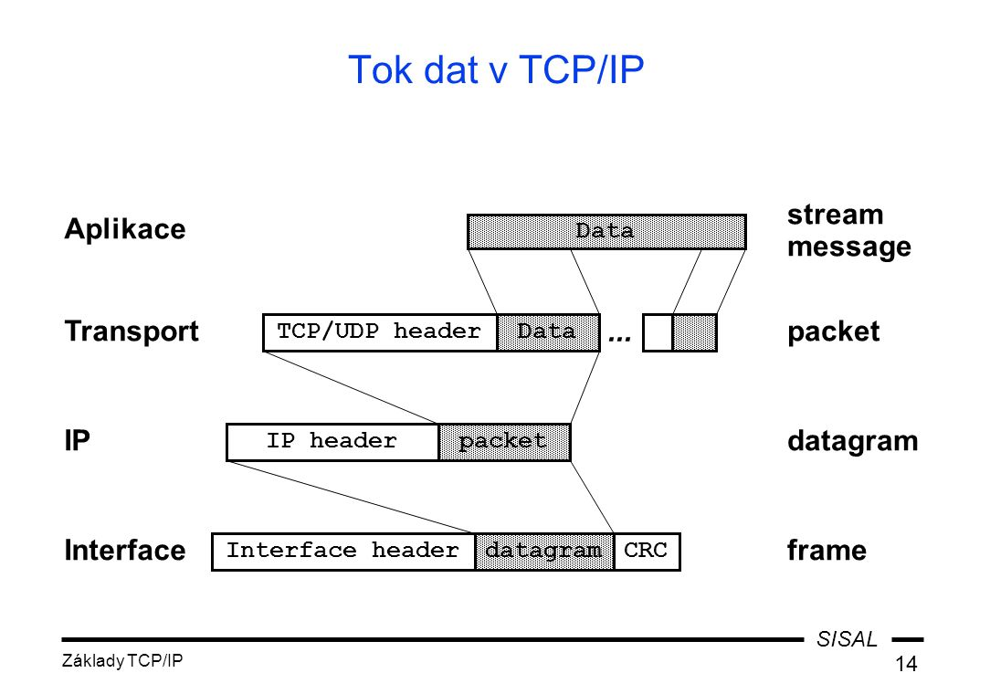 Tok dat v TCP/IP stream message Aplikace Transport ... packet IP