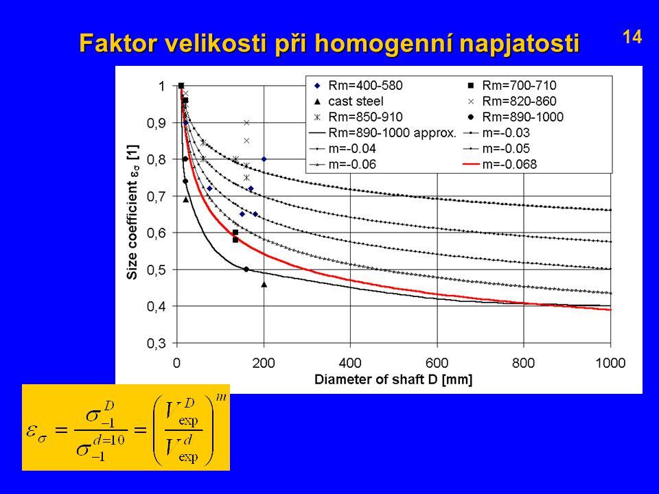 Faktor velikosti při homogenní napjatosti