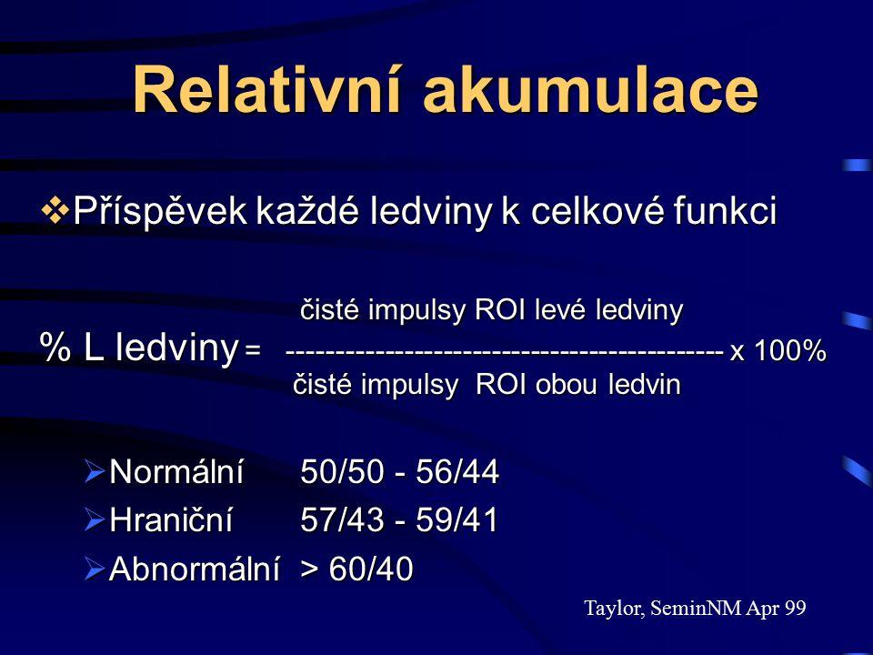 Relativní akumulace Příspěvek každé ledviny k celkové funkci