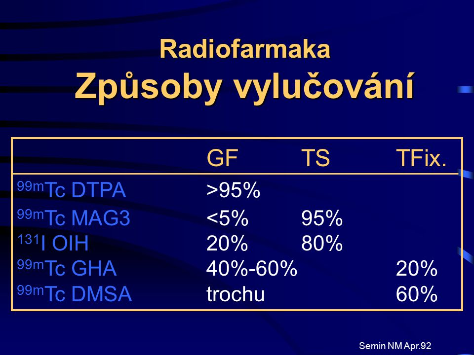 Radiofarmaka Způsoby vylučování