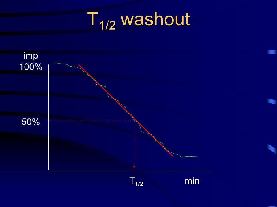T1/2 washout imp 100% 50% T1/2 min