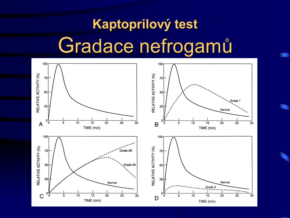 Kaptoprilový test Gradace nefrogamů