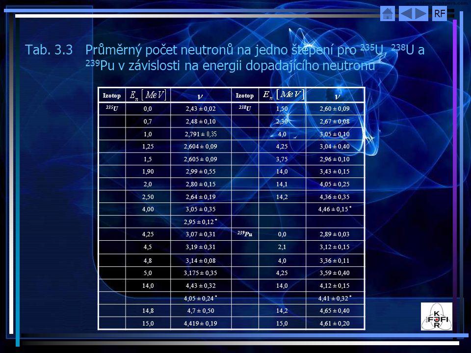 Tab. 3. 3. Průměrný počet neutronů na jedno štěpení pro 235U, 238U a