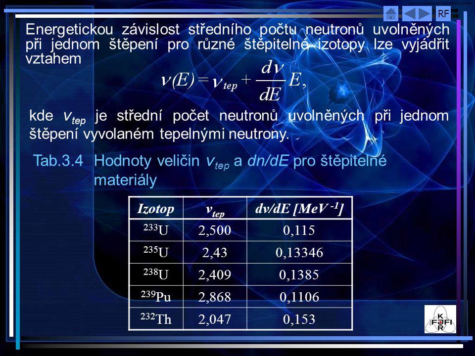 Tab.3.4 Hodnoty veličin νtep a dn/dE pro štěpitelné materiály