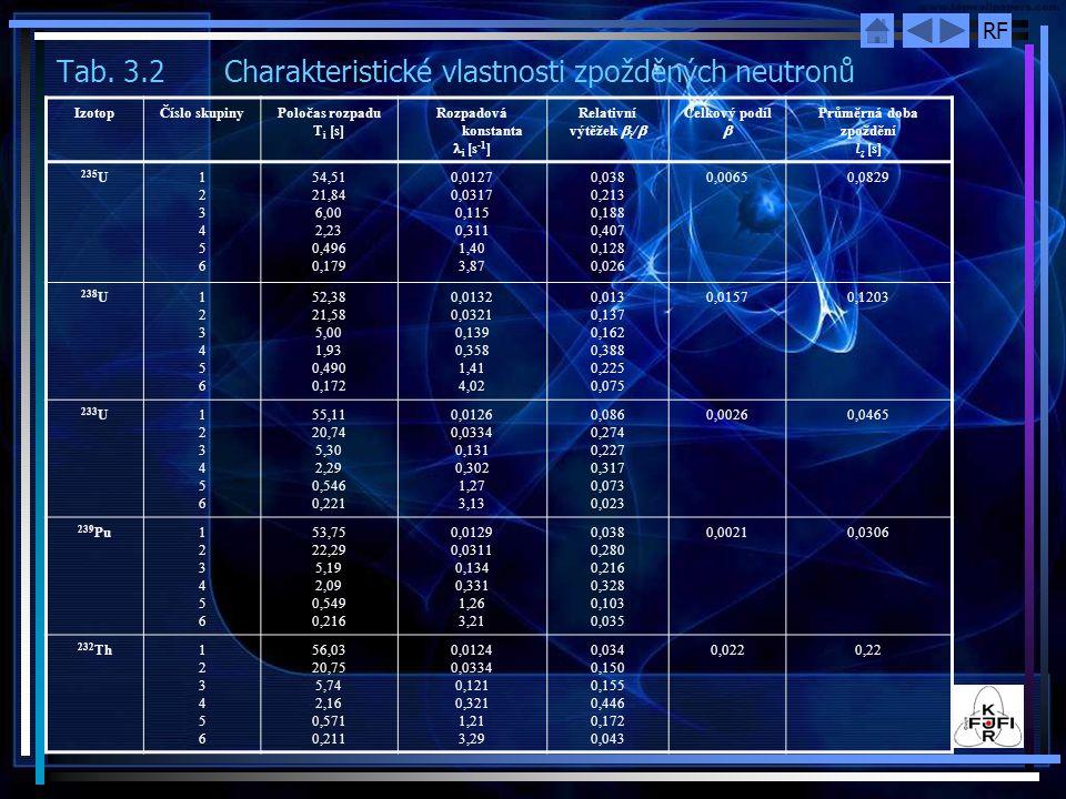 Tab. 3.2 Charakteristické vlastnosti zpožděných neutronů